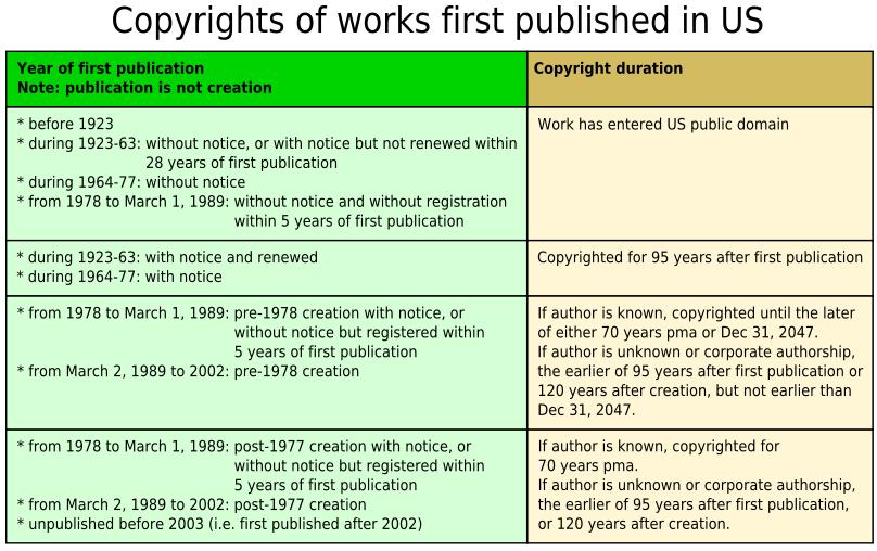 Copyright Chart